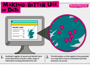Making better use of data