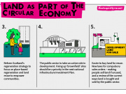Land as part of the circular economy