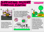 Supporting delivery through funding